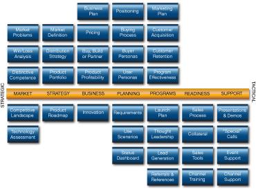 Pragmatic Marketing Review