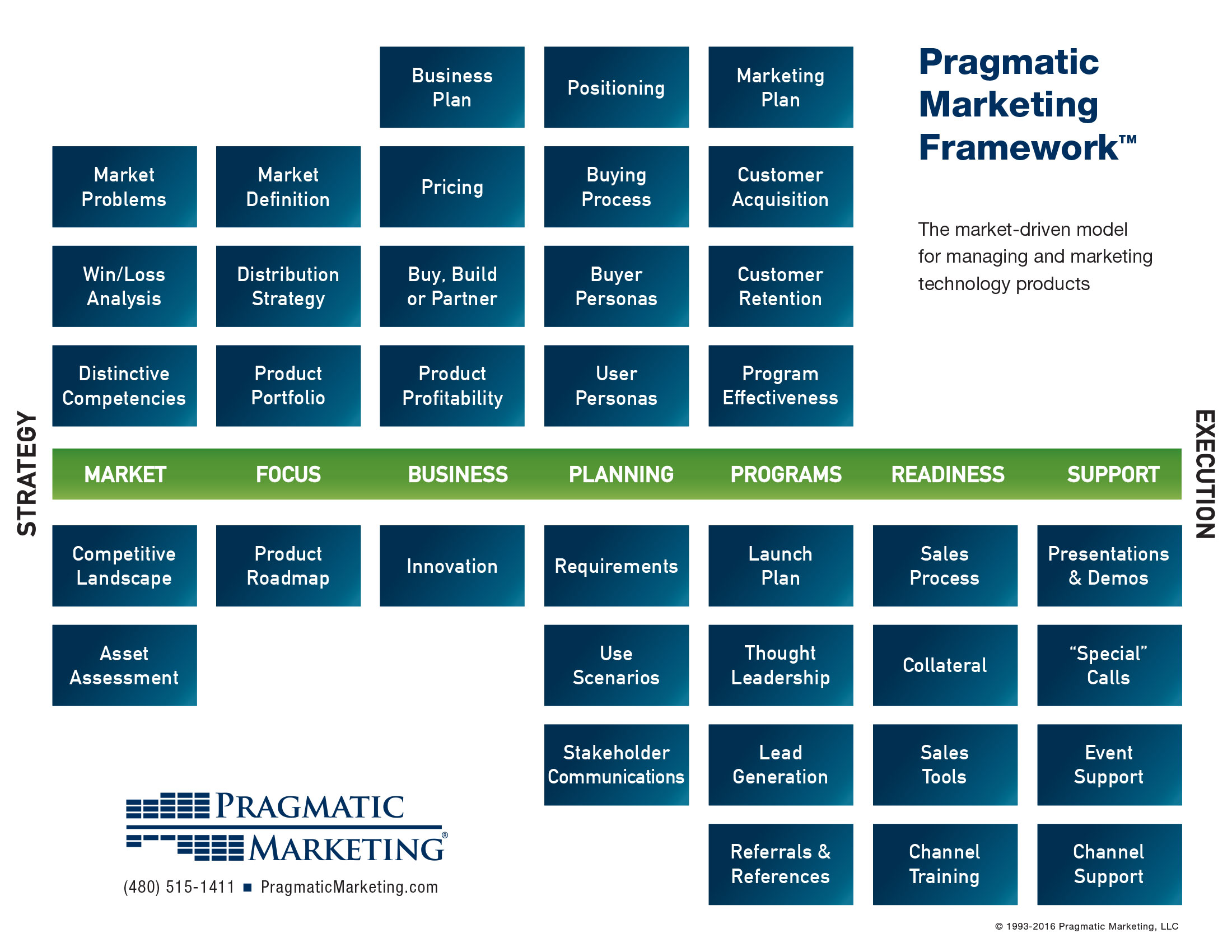 Design House Plans Online India The Pragmatic Marketing Framework