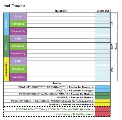 auditing product management in early stage companies