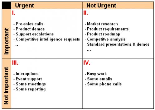 time management grid template - time management for product managers